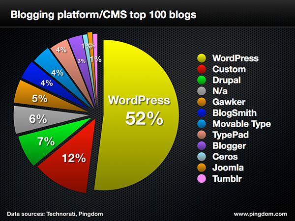 Infographic Showing WordPress Is Currently 52% Of All Blogs Made On A Platform